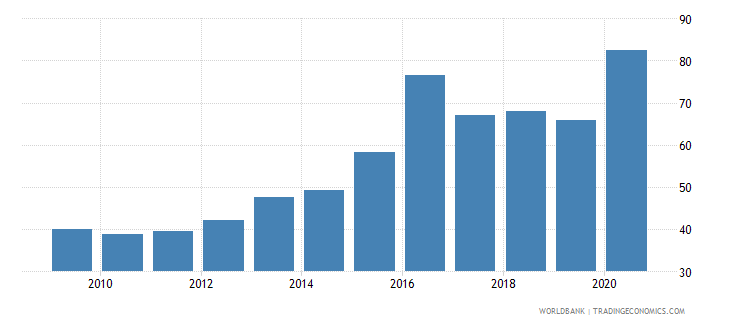 suriname financial system deposits to gdp percent wb data