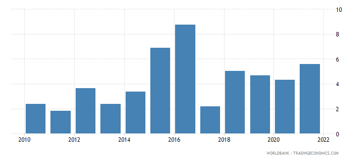 suriname food exports percent of merchandise exports wb data