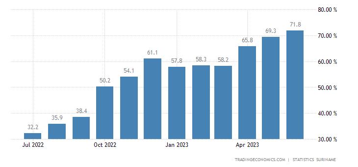 Suriname Food Inflation