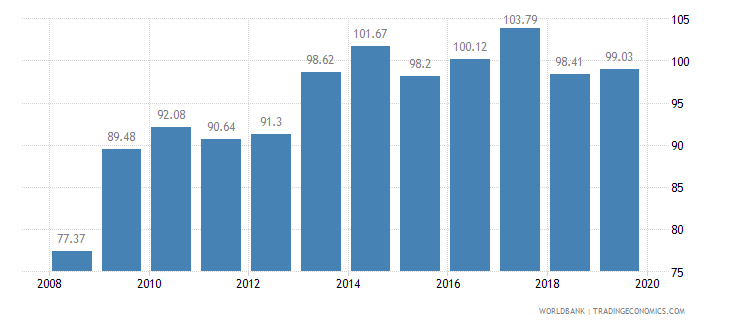 suriname food production index 1999 2001  100 wb data