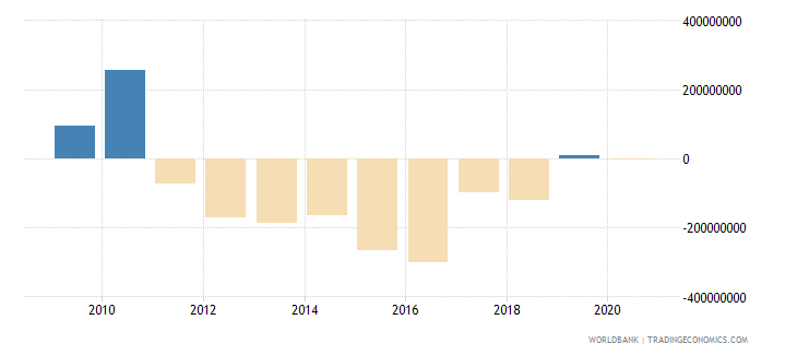 suriname foreign direct investment net bop us dollar wb data