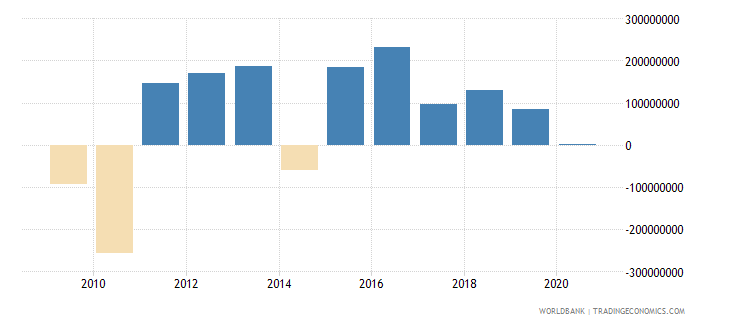 suriname foreign direct investment net inflows bop us dollar wb data