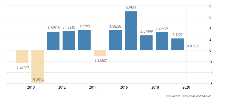 suriname foreign direct investment net inflows percent of gdp wb data