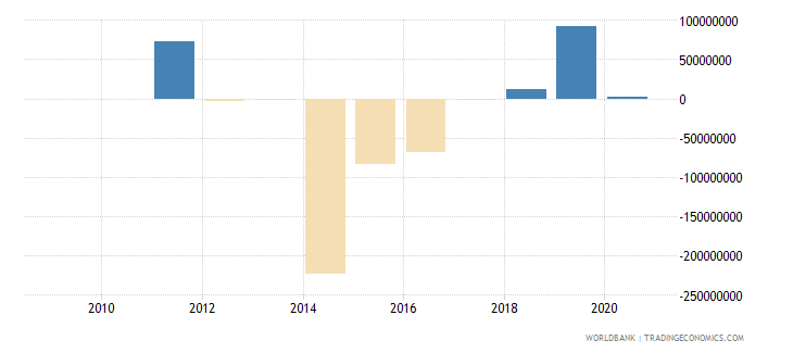 suriname foreign direct investment net outflows bop current us$ wb data