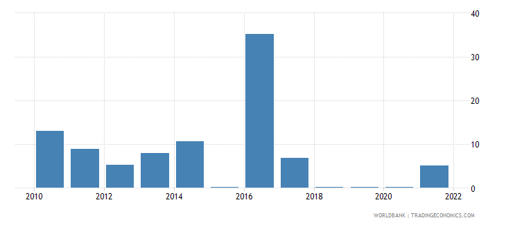suriname fuel exports percent of merchandise exports wb data