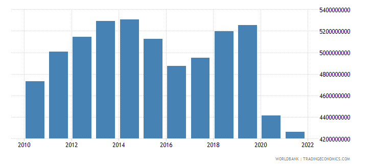 suriname gdp constant 2000 us dollar wb data