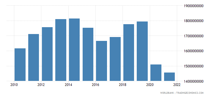suriname gdp constant lcu wb data