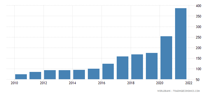 suriname gdp deflator linked series base year varies by country wb data