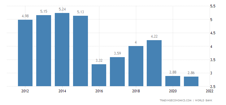 Suriname GDP