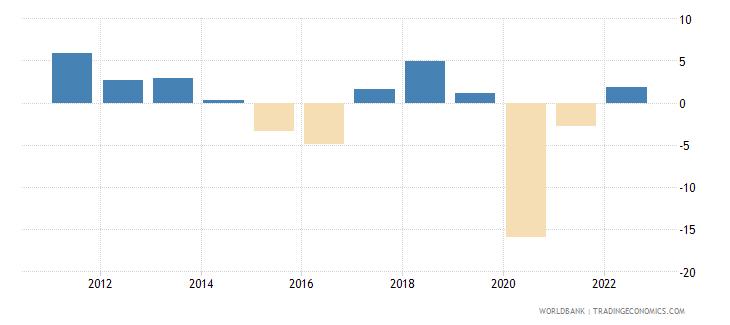 suriname gdp growth annual percent 2010 wb data