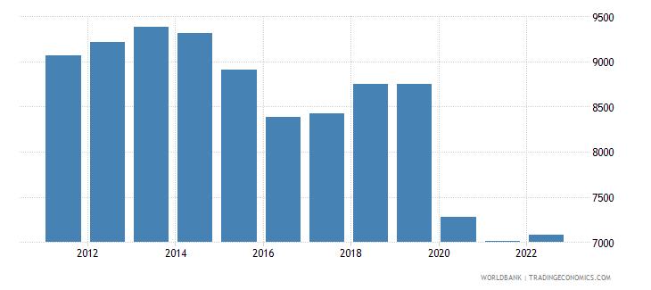 suriname gdp per capita constant 2000 us dollar wb data