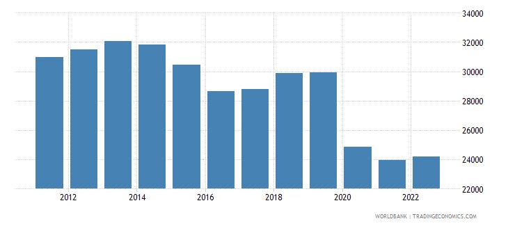 suriname gdp per capita constant lcu wb data