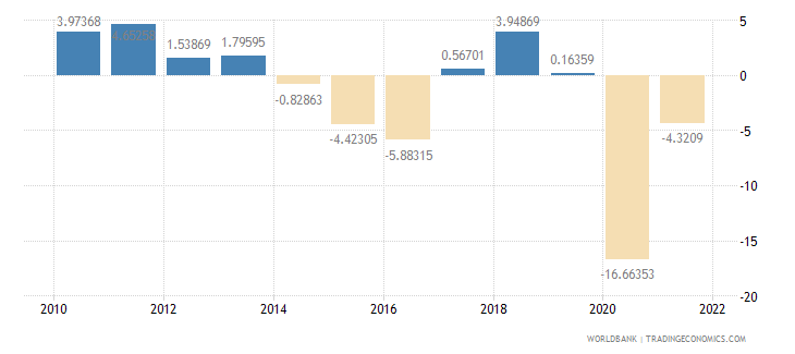 suriname gdp per capita growth annual percent wb data