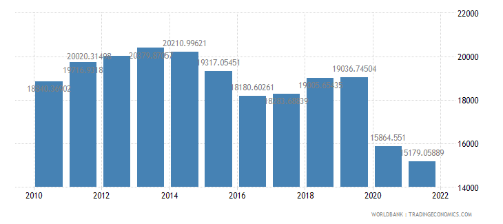 suriname gdp per capita ppp constant 2005 international dollar wb data