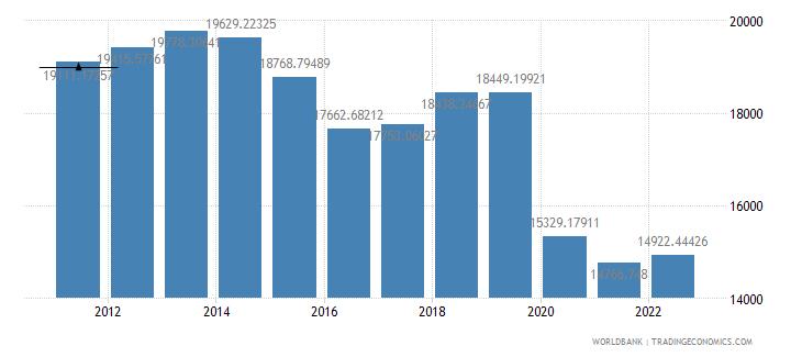 suriname gdp per capita ppp constant 2005 international dollar wb data