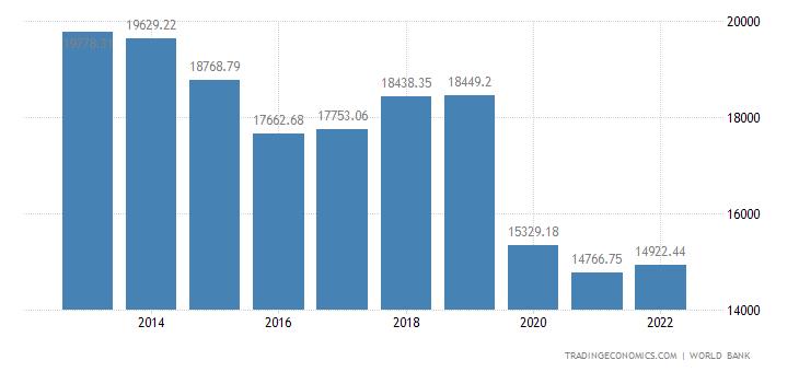 Suriname GDP per capita PPP