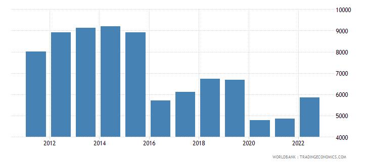 suriname gdp per capita us dollar wb data