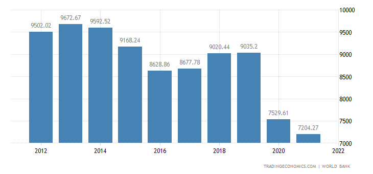 Suriname GDP per capita