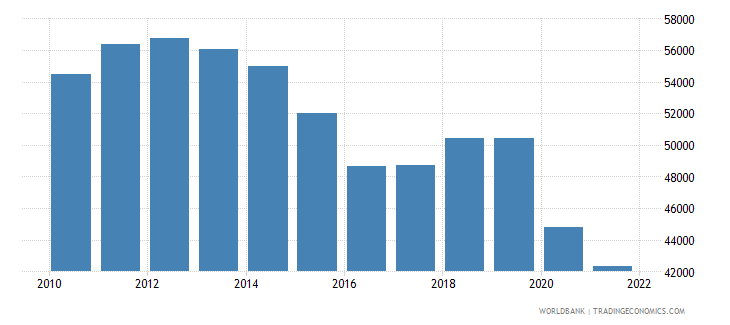 suriname gdp per person employed constant 1990 ppp $ wb data