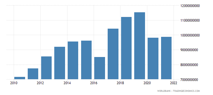 suriname gdp ppp us dollar wb data