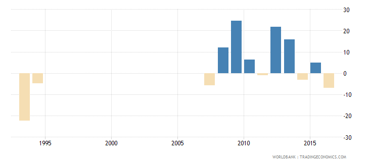 suriname general government final consumption expenditure annual percent growth wb data