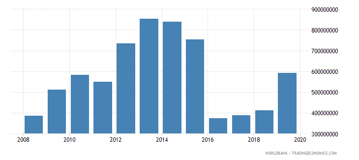 suriname general government final consumption expenditure us dollar wb data