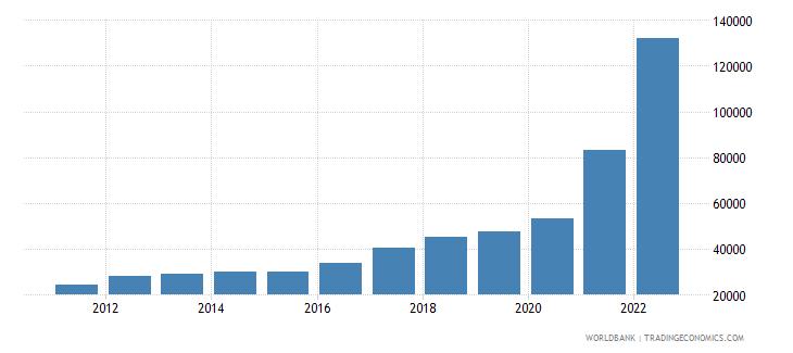 suriname gni per capita current lcu wb data