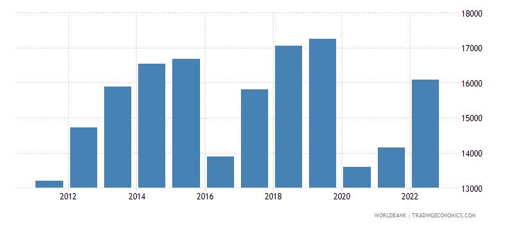 suriname gni per capita ppp us dollar wb data
