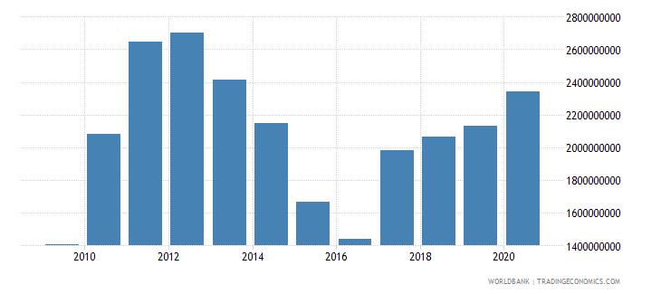 suriname goods exports bop us dollar wb data