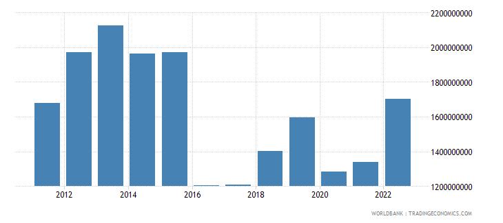 suriname goods imports bop us dollar wb data