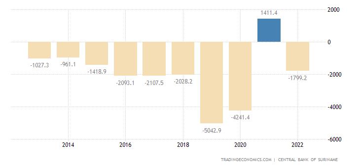 Suriname Government Budget Value