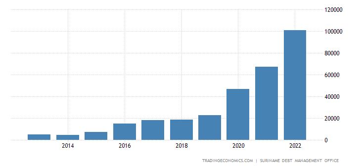 Suriname Government Debt