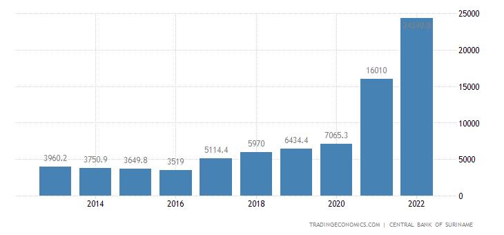 Suriname Government Revenues