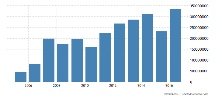 suriname gross capital formation constant 2000 us dollar wb data