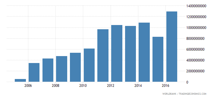 suriname gross domestic savings current lcu wb data