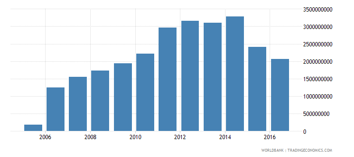 suriname gross domestic savings us dollar wb data