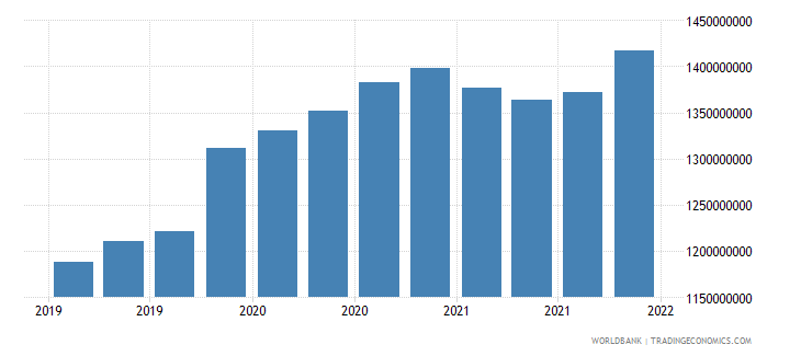 suriname gross ext debt pos  general government long term loans usd wb data