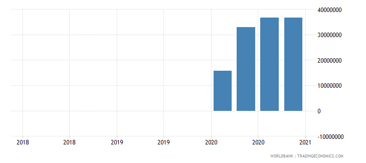 suriname gross ext debt pos  general government short term other debt liabilities usd wb data