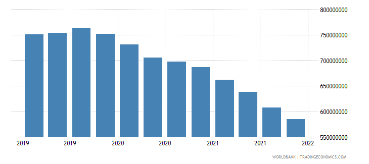 suriname gross ext debt pos  other sectors long term loans usd wb data