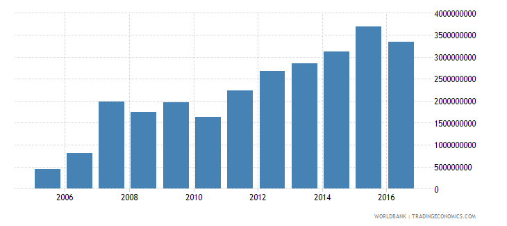 suriname gross fixed capital formation constant 2000 us dollar wb data
