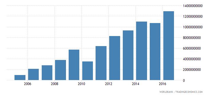 suriname gross fixed capital formation private sector current lcu wb data