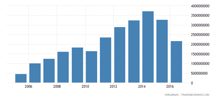 suriname gross fixed capital formation us dollar wb data