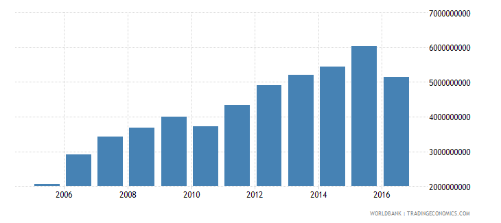 suriname gross national expenditure constant 2000 us dollar wb data