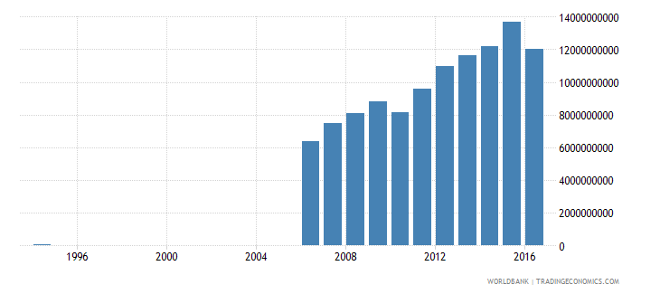 suriname gross national expenditure constant lcu wb data