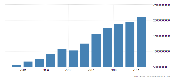 suriname gross national expenditure current lcu wb data