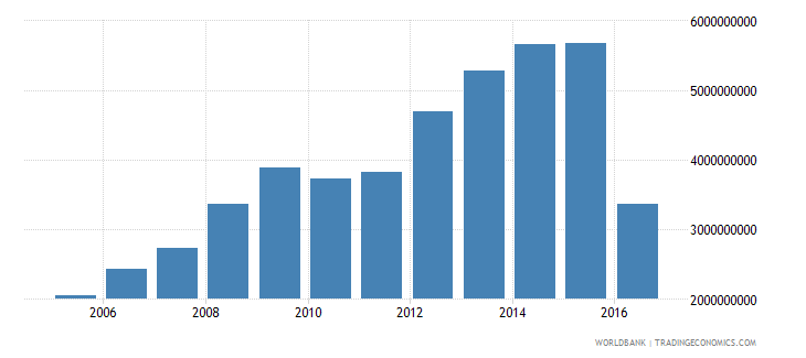 suriname gross national expenditure us dollar wb data