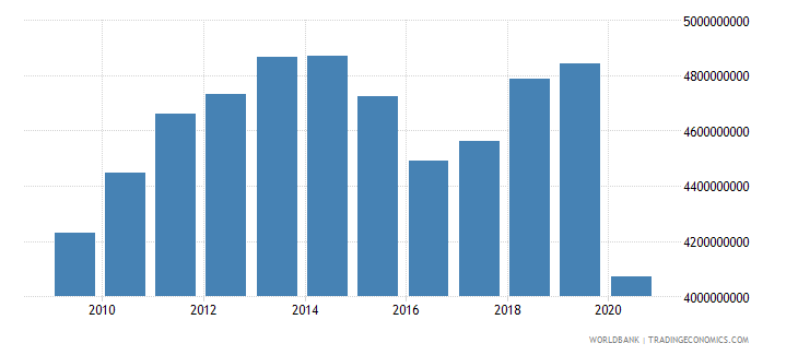 suriname gross value added at factor cost constant 2000 us dollar wb data