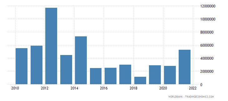 suriname high technology exports us dollar wb data