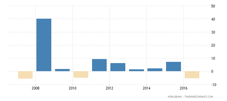 suriname household final consumption expenditure per capita growth annual percent wb data