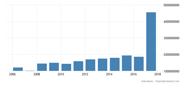suriname household final consumption expenditure ppp constant 2005 international dollar wb data